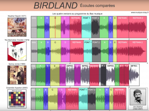 Birdland : Ecoutes comparatives